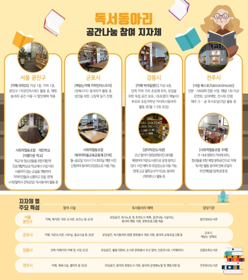 지역 카페·갤러리를 독서공간으로…'독서동아리 공간나눔'