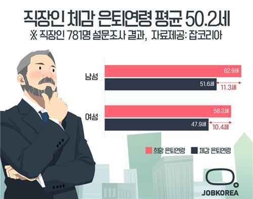 """직장인 """"61세까지 일하고 싶지만 50세가 마지노선"""""""