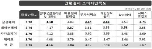 """""""간편결제 서비스 소비자만족도 1위는 삼성페이"""""""