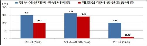 """""""방위산업, 일자리창출 미미""""…예산 10% 쓰면서 고용비중 0.9%"""
