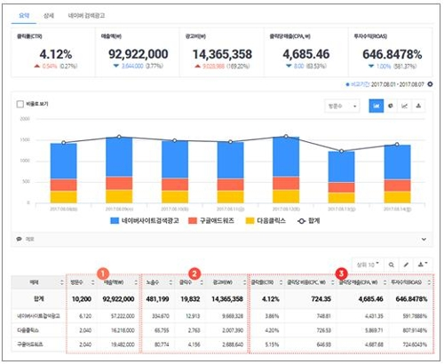 NHN ACE, 웹·앱 분석도구 '에이스카운터+' 시험서비스