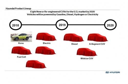 """현대차 """"2020년까지 미국서 8가지 다목적 차량 출시"""""""