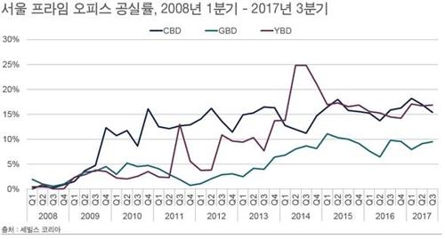 3분기 서울 프라임 오피스 공실률 13.8%…소폭 감소