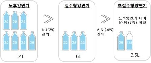 LH, 삼척 원당 임대아파트에 절수형 양변기 시범 도입