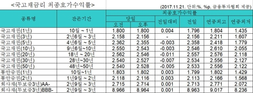국고채 금리 혼조…3년물 보합 연 2.156%