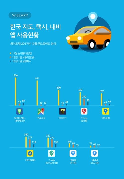 """""""지도·교통앱 3강은 네이버맵, 구글맵, 카카오T"""""""