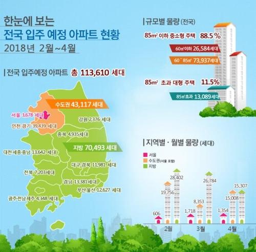 2~4월 수도권 아파트 4만3천가구 입주…작년比 57%↑