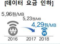 """과기정통부 """"올해 이동통신 데이터요금 18% 인하할 것"""""""