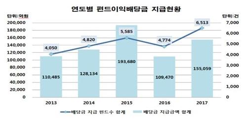 작년 펀드 이익배당금 15조5천억원…42% 증가