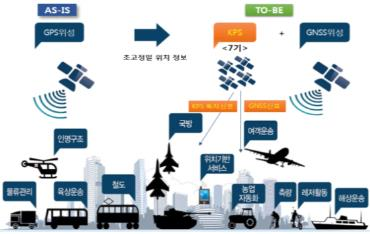 2035년 설엔 '한국형 위성항법시스템'이 길 안내한다