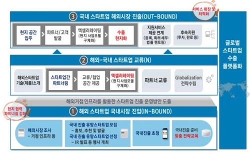 부산 스타트업 5개사 선정 베트남 진출 지원