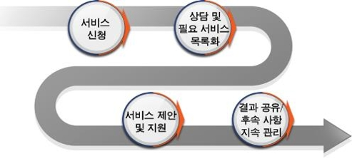저작권위원회, 중국진출 기업 저작권 종합관리 서비스