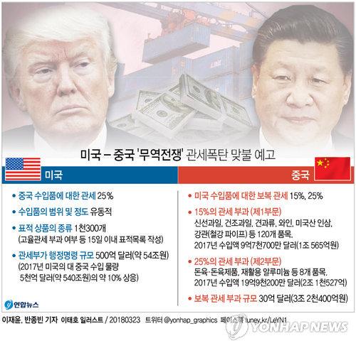 [미중 무역전쟁] '샌드위치' 신세에 '불똥' 걱정하는 국가들