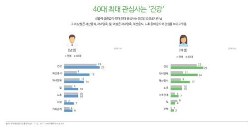 """우리나라 40대 남녀 """"재산보다 건강이 더 중요"""""""