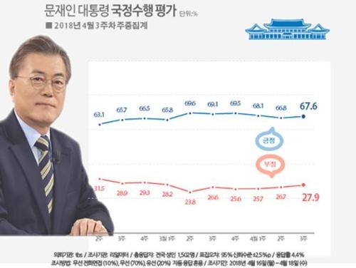 문 대통령 국정지지율 67.6%, '김기식·드루킹' 악재에도 반등