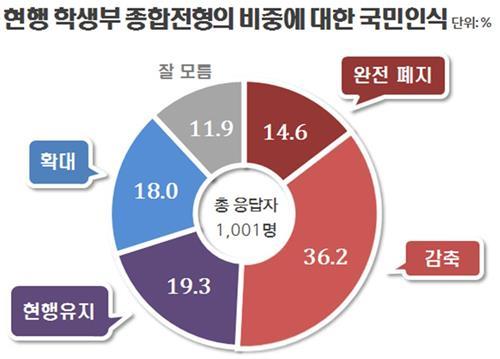 """국민 절반 """"학종전형 폐지·축소""""…56% """"정시비중 60∼100%로"""""""