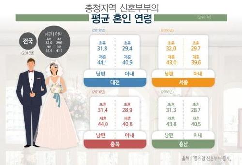충북 신혼부부 평균연령 남 31.4세 여 28.9세