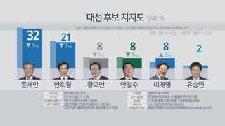 """""""문재인 32%, 안희정 21%, 이재명 반등"""""""