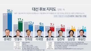"""""""문재인 35.2%ㆍ안철수 17.4%ㆍ안희정 12.5%"""""""
