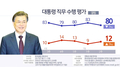 جالوب : 80% من الكوريين الجنوبيين يؤيدون أداء الرئيس مون