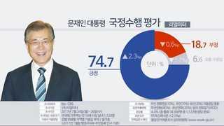 문 대통령 국정지지율 74.7%…2주간 하락세 끊고 반등