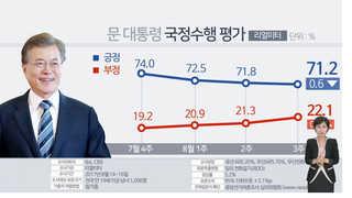 """""""취임 100일 문 대통령 국정 지지율 71.2%"""" <리얼미터>"""