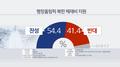 调查:过半韩国人赞成政府为朝鲜参奥提供资助