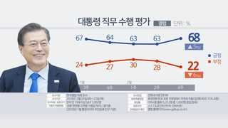 """""""문 대통령 국정지지도 68%…설 전보다 5%p 상승"""""""