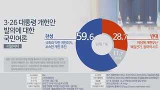 대통령 개헌안 발의…찬성 60%, 반대 29%