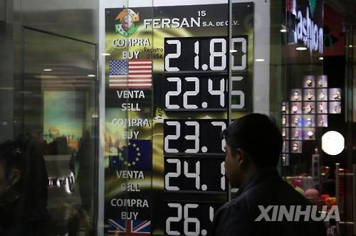 멕시코 2분기 경제성장률 1.8%…서비스업이 성장 주도