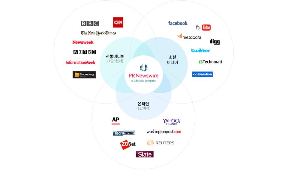 연합뉴스, 2012년 1월 글로벌 보도자료 전문 통신사 PR Newswire와 독점 계약 체결, 전 세계 7만5천여 개 미디어, 1만여 개 온라인 사이트, 6만5천여 명의 기자에게 배포