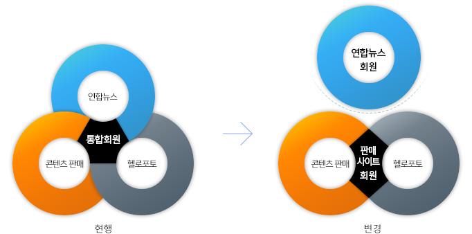 2017년 1월 24일 이후 분리 운영되는 연합뉴스 회원에 대한 예시 그림