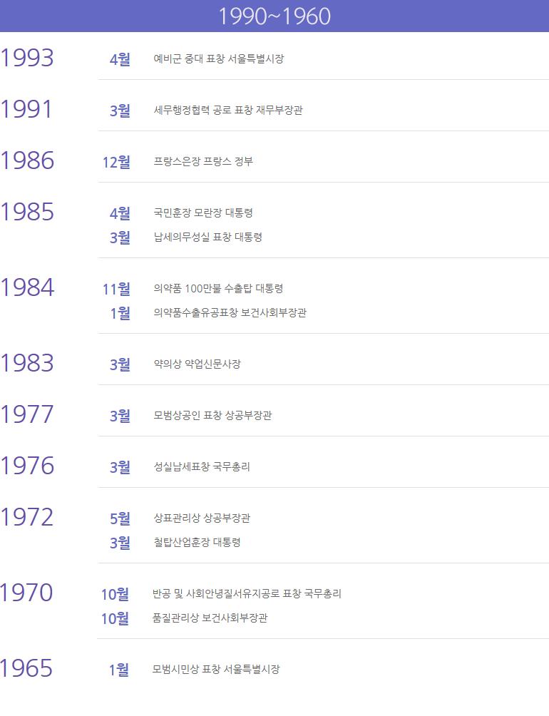 수상현황 1990~1960