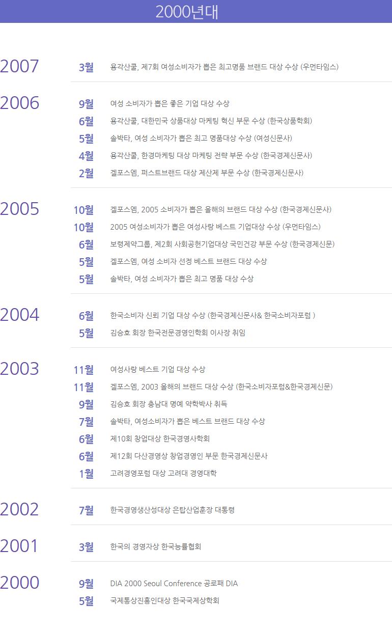 수상현황 2000년대