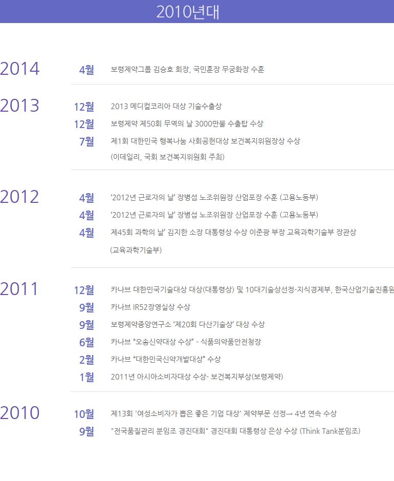 수상현황 2010년대