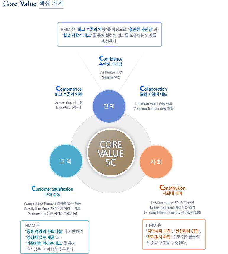 코어 밸류 - 핵심 가치