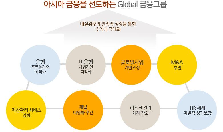 아시아 금융을 선도하는 Global 금융그룹 비전