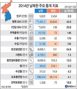2014년 남북한 주요 통계 지표