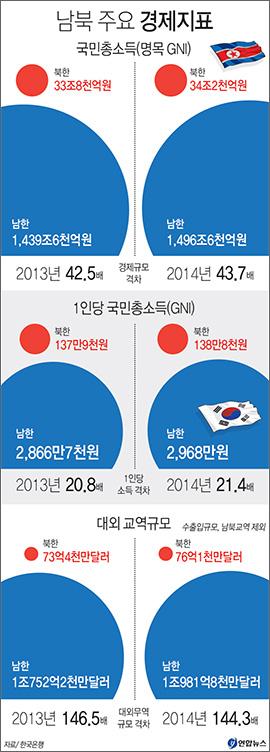 남북 주요 경제지표