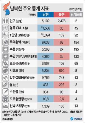 남북한 주요 통계 지표