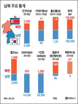 남북 주요 통계