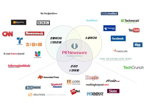 PR Newswires는 전 세계 7만5천여 개 미디어, 1만여 개 온라인 사이트, 소셜미디어에게 배포