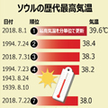 グラフィックニュース