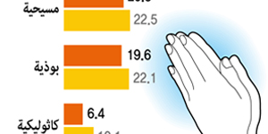 ترتيب المجموعات الدينية في كوريا الجنوبية
