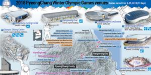 ملاعب أولمبياد بيونغ تشانغ الشتوية 2018