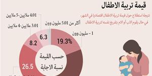 (الرسم البياني)قيمة تربية الاطفال