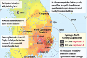 Overview of earthquakes in gyeongju, North Gyeongsang Province