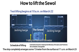 How to lift the Sewol