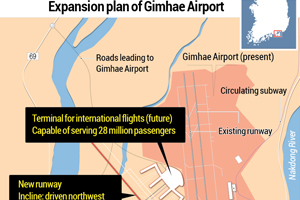 Expansion plan of Gimhae Airport