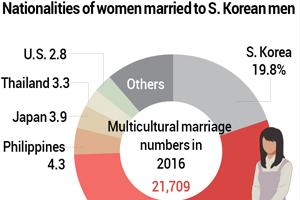 Nationalities of women married to S. Korean men